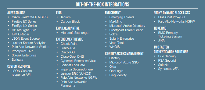 out of the box integrations