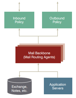 mail routing agent